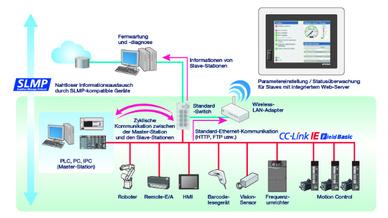 CC-Link IE Field Network Basic, kurz: Basic Mode, ermöglicht es Geräteanbietern, jedes Produkt mit 100-MBit-Ethernet-Buchse leicht CC-Link-IE-kompatibel zu machen.