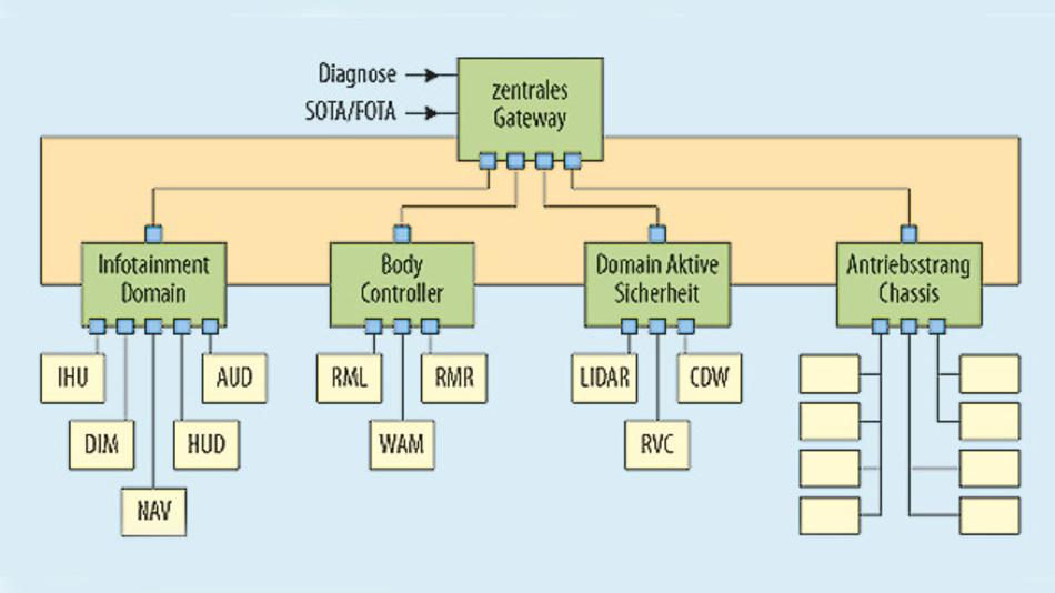 Bild 1. Aktuelle Generation einer Fahrzeug-Netzwerkarchitektur mit mehreren Domänen.