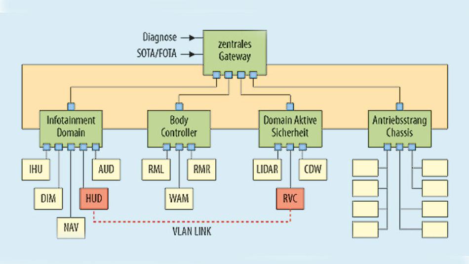 Bild 2. Virtual Network Link (VLAN) zwischen kommunizierenden ECUs.