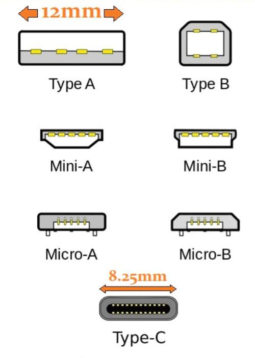 Übersicht zu den USB-Steckervarianten.