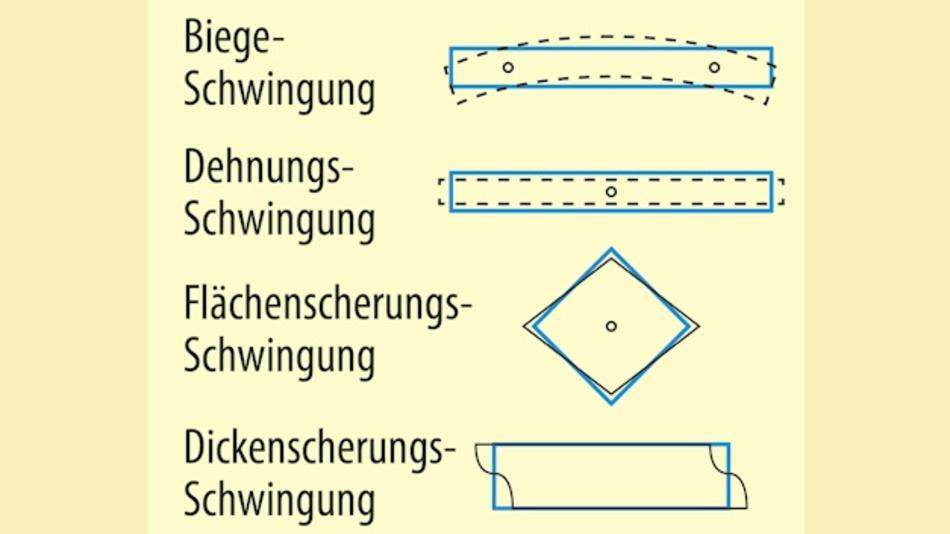 Bild 1. Die technisch nutzbaren Schwingungsformen eines niederfrequenten Quarzes.