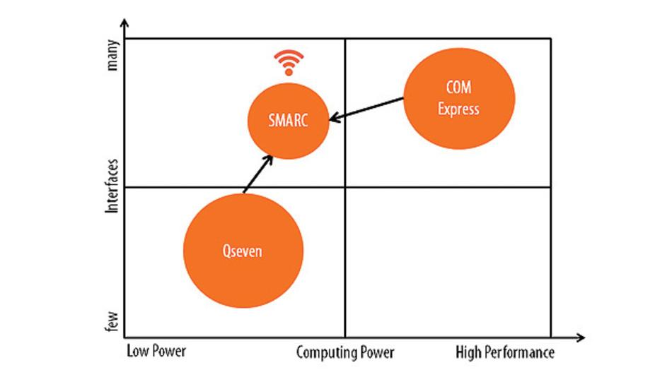 Bild 1. Der Standard SMARC 2.0 im Wettbewerbsumfeld von COM Express und Qseven.