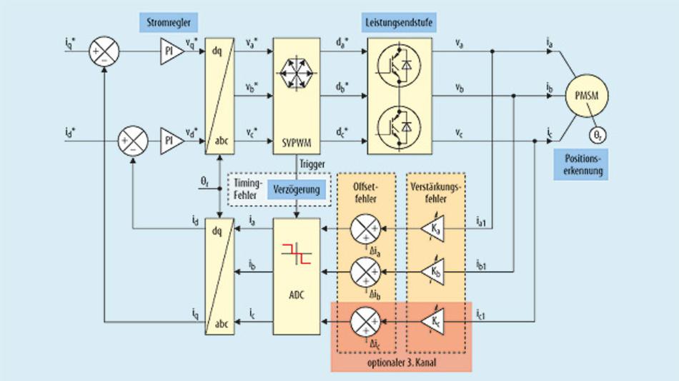 Bild 1. Stromrückführung des Motorantriebs.