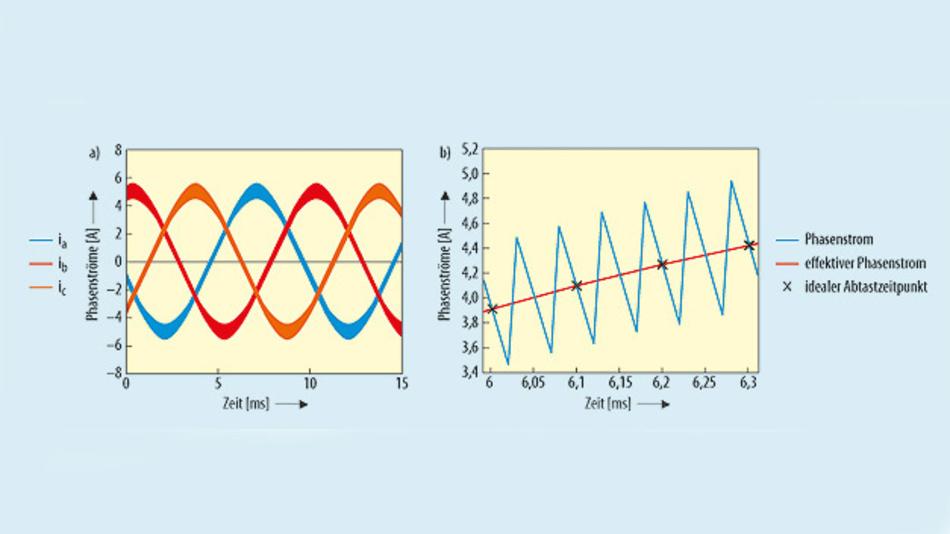 Bild 2. (a) Motorströme eines dreiphasigen BLDC-Motors, (b) Zoom eines Phasenstroms.