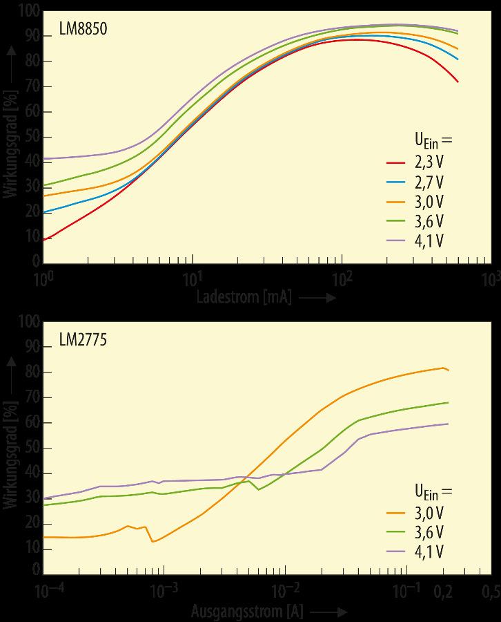 Bild 1. Der Wirkungsgrad einer Ladungspumpe (unten) beträgt 70%. Die induktive Lösung (oben) kommt demgegenüber auf Werte im mittleren 80%-Bereich, oft sogar mit Spitzenwerten im unteren 90%-Bereich.