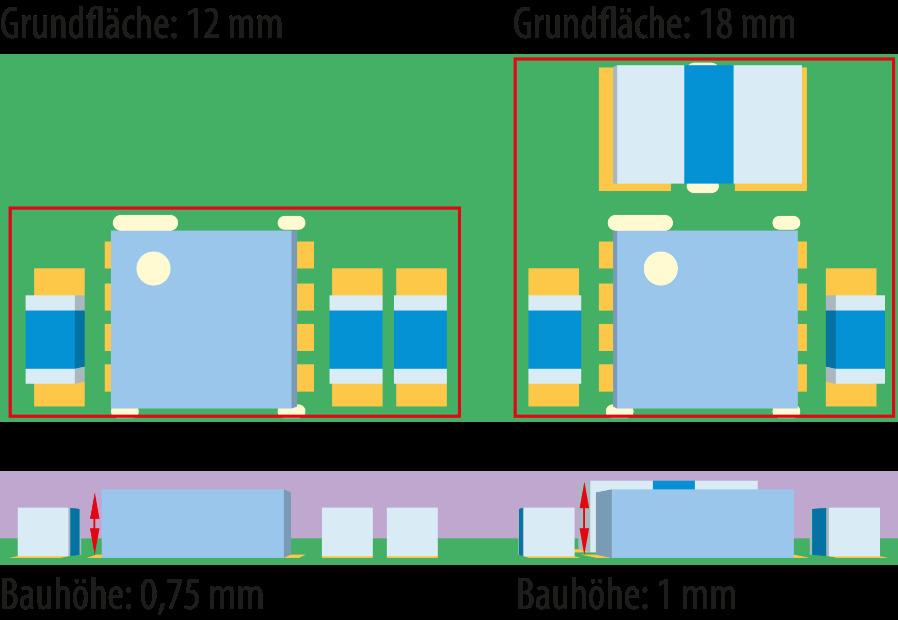 Bild 2. Die Variante mit den Ladungspumpen (links) hat gegenüber der induktiven Lösung (rechts) eine geringere Baugröße.