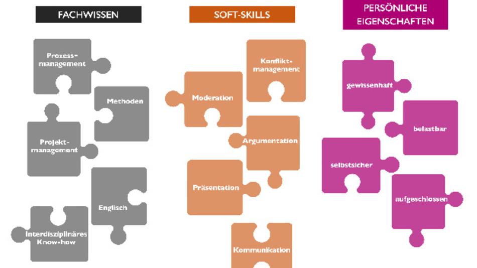 Der erfolgreiche Qualitätssicherer verfügt über interdisziplinäres Fachwissen, Soft-Skills und ausgeprägte persönliche Eigenschaften.