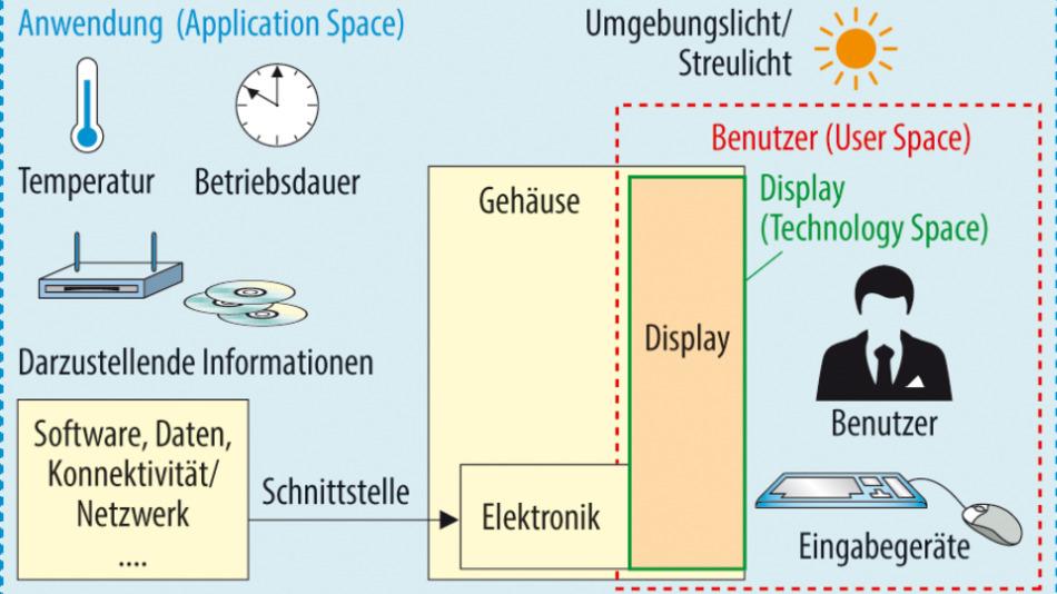 Bild 1. Ein Display muss kompatibel zum Rest des elektrischen Systems sein. Außerdem muss es sich auch für die Interaktion und die Umweltbedingungen am Einsatzort eignen.
