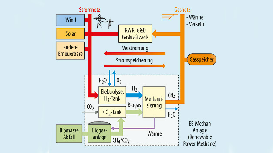 Das Prinzip von Power-To-Gas: Überschüssige elektrische Energie wird zur Methan-Erzeugung verwendet. Umgekehrt kann das Gas bei Engpässen zur Gewinnung von elektrischer Energie genutzt werden