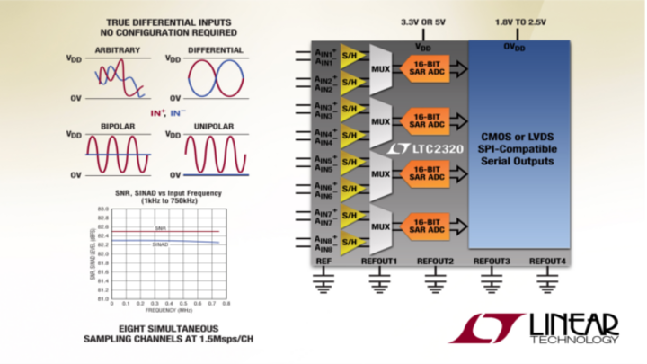 Simultan abtastender Achtkanal-SAR-ADC mit 16 bit Auflösung, 1,5 Msps/Kanal Abtastrate und echten Differenzeingängen.