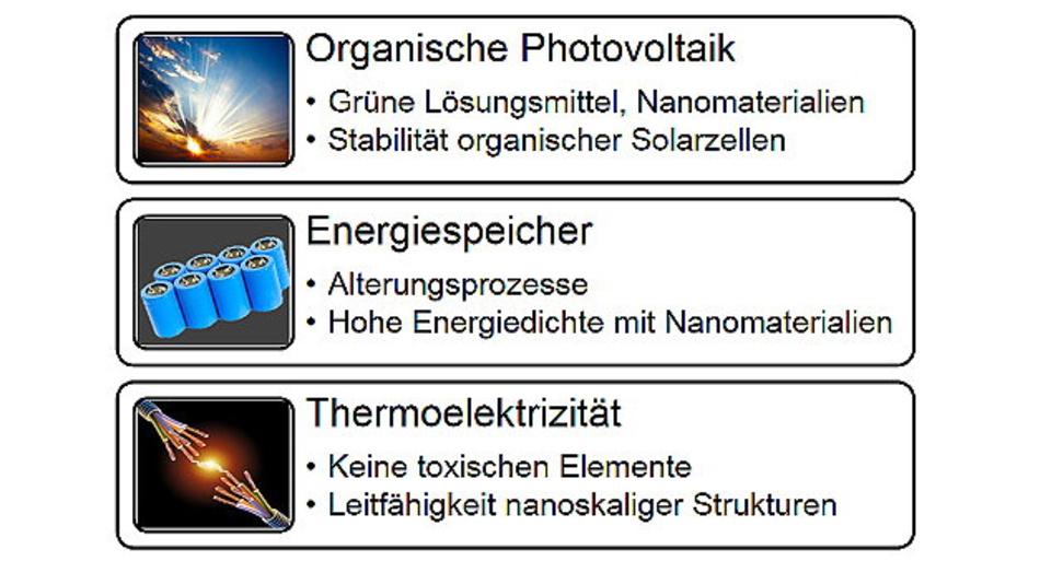 Jeweils drei der Forschungsprojekte sind in den thematischen Schwerpunkten Organische  Photovoltaik, Energiespeicher und Thermoelektrizität zusammengefasst.