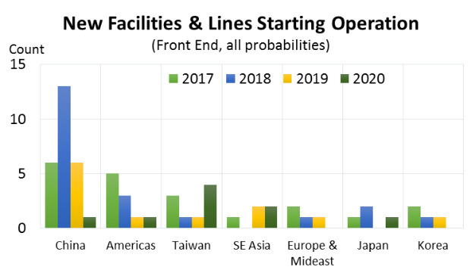 Die meisten neuen Fabs entstehnen in China: 42 der 62 weltweit bis 2020 angekündigten Produktonsstätten von Chips werden dort gebaut.