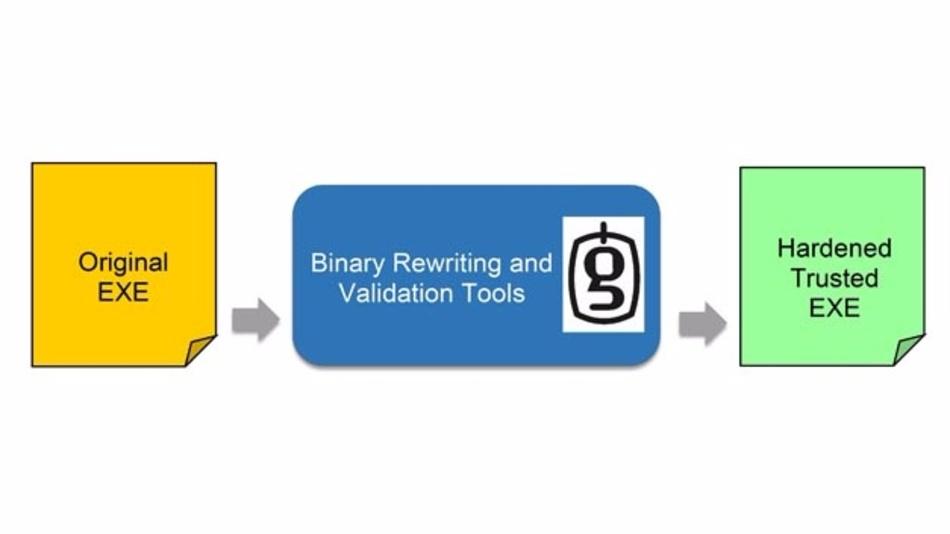 Die Hardening Tools von GrammaTech führen ein statisches Rewrite der Binärdateien in robustere und sichere Anwendungen aus.