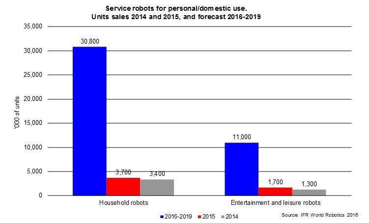 Das Diagramm zeigt die verkauften Einheiten von Haushaltsrobotern 2014 und 2015 und eine Prognose für 2016-2019.
