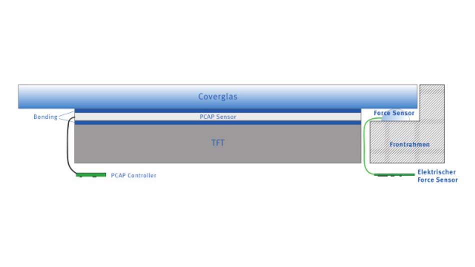 Aufbau eines »PCAP-Force-Touchdisplays«