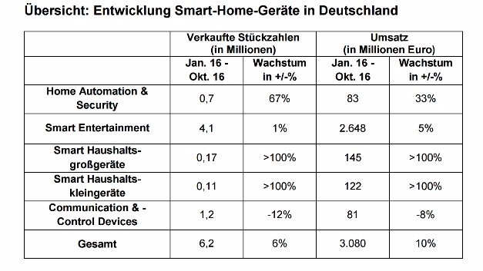 Der Markt für Smart-Home-Lösungen in Deutschland entwickelte sich laut aktuellen Zahlen aus dem GfK Handelspanel 2016 in Richtung Massenmarkt.