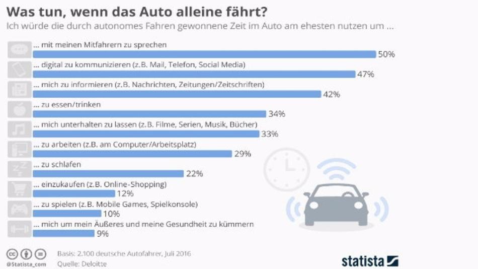 Die Grafik zeigt, was Autofahrer mit der durch autonomes Fahren gewonnenen Zeit anfangen würden.