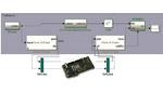 Neue Testfunktionen für FPGA-Hardware-in-the-Loop