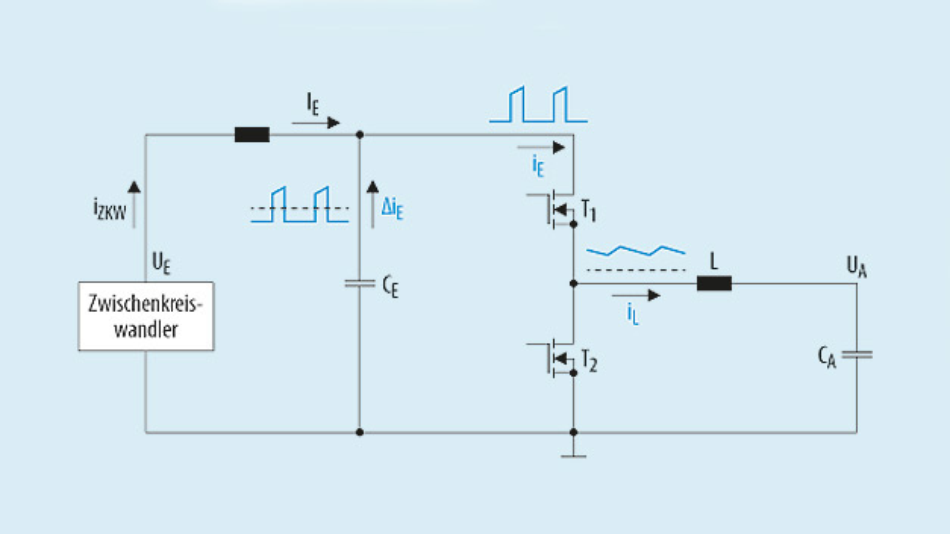Bild 1. In der vereinfachten eines Abwärtswandlers sind die für die Berechnung der Eingangskondensatoren CE wichtigen Wechselströme eingezeichnet.
