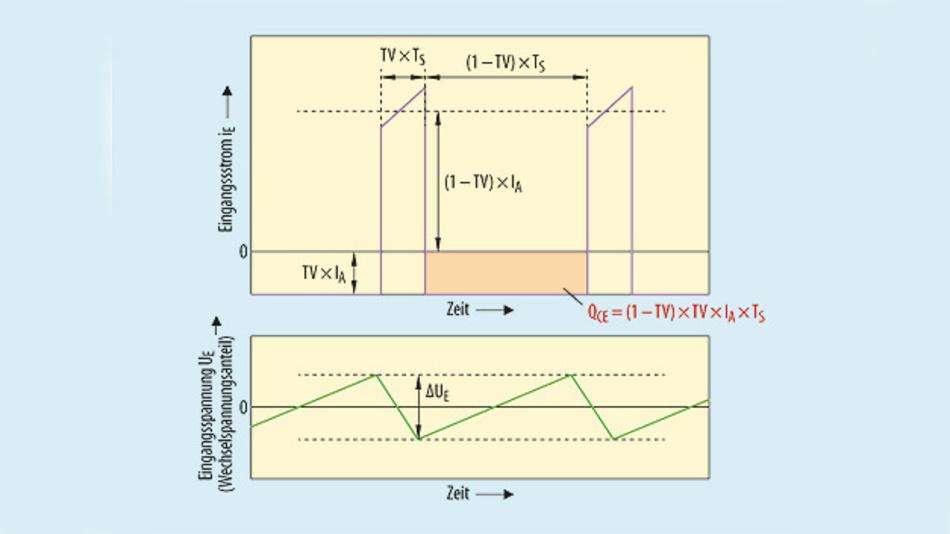 Bild 2. Der pulsierende Eingangsstrom des Abwärtswandlers führt zu einer Wechselspannung, die, überlagert auf die Zwischenkreisspannung, sich als Welligkeit bemerkbar macht.