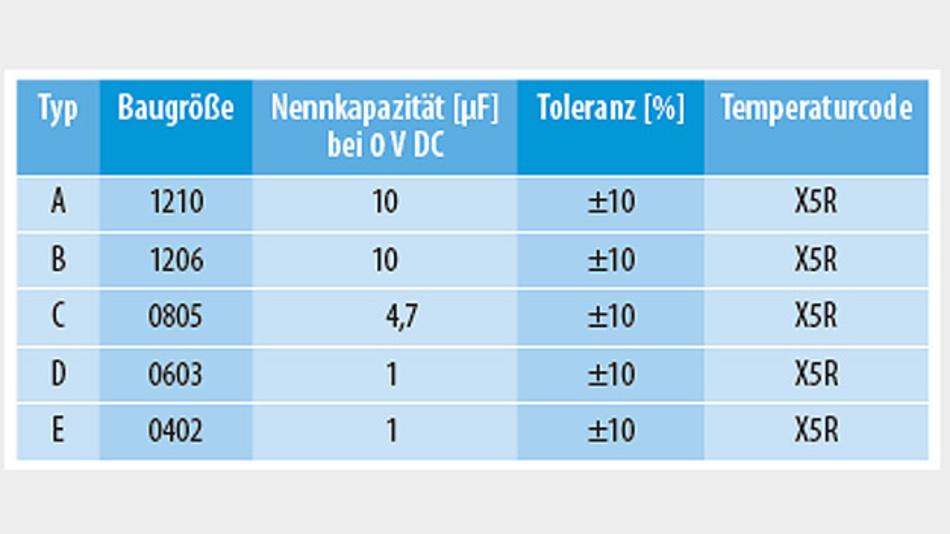 Tabelle 1. Für den Vergleich wurden fünf Keramikkondensatoren in unterschiedlichen Ausführungen gewählt. (Quelle: Texas Instruments)