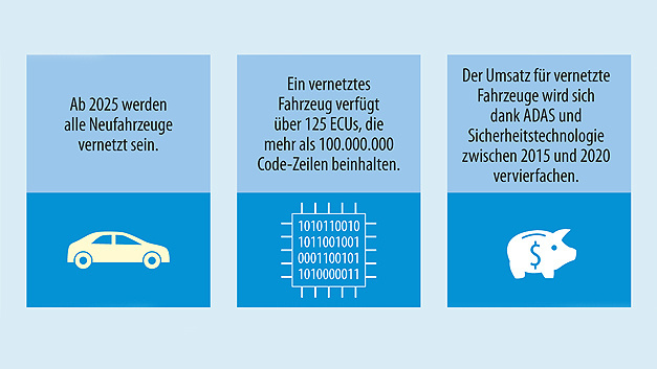 Bild 1. Die Zahl vernetzter Fahrzeuge wird bis 2025 rapide ansteigen.