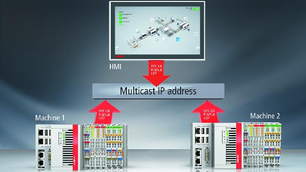 Durch die Integration von Pub/Sub UDP unterstützt Beckhoff Automation die Erweiterung von OPC UA um die Publisher/Subscriber-Kommunikation.