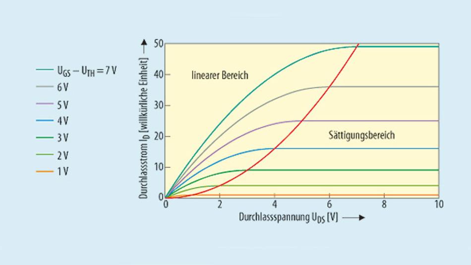 Bild 1. Vereinfachte Darstellung der Betriebsbereiche eines MOSFET. Die Grenze zwischen dem linearen und dem Sättigungsbereich ist mit der gestrichelten Linie markiert.