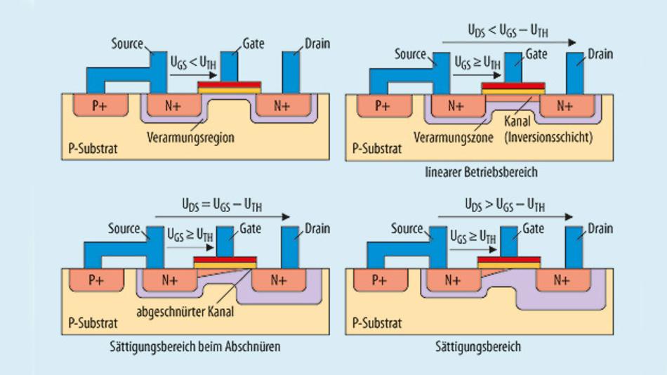 Bild 2. Entwicklung der Verarmungszone und des Kanals beim Durchschalten des MOSFET.