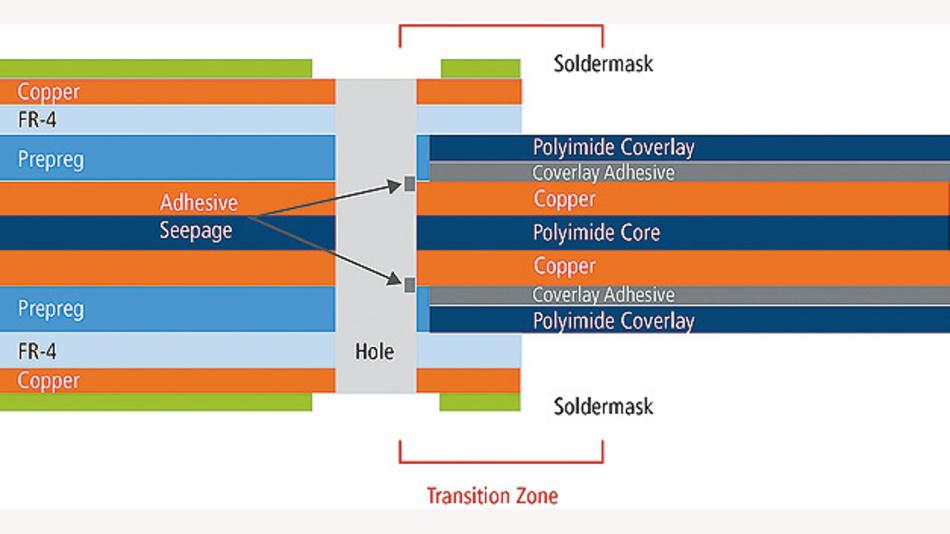 Bild 2. Starr-Flex-Leiterplatten erfordern neue Materialien und Design-Regeln.