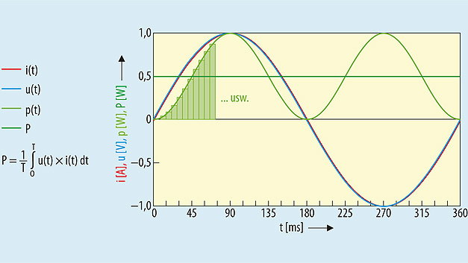 Bild 1. Da ein Leistungsanalysator nur diskrete Messwerte aufzeichnen kann, bestimmt er statt dem Integral über das Produkt aus Spannung und Strom den Mittelwert.