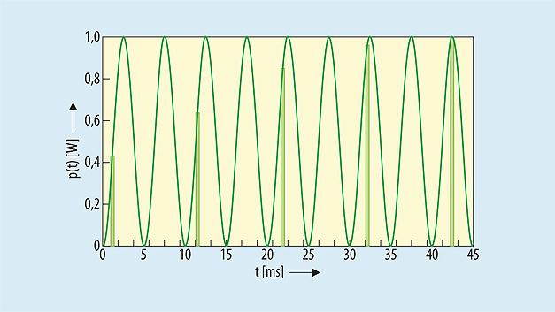 Bild 2. Bei einem Signal mit 100kHz, abgetastet mit ca. 100kS/s und einem Messintervall von 100ms, können trotz Unterabtastung richtige Leistungswerte gemessen werden.