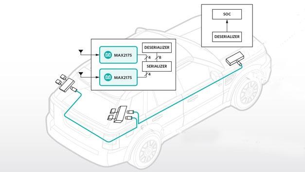 Remote-Tuner-Lösung MAX2175 von Maxim
