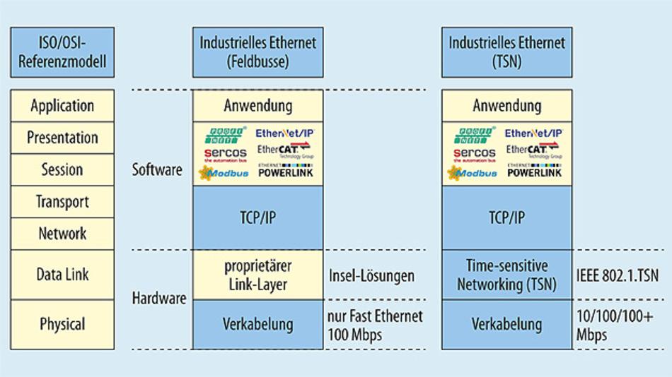 Bild 1. Ein Blick auf das ISO/OSI-Referenzmodell zeigt, dass TSN die Netzwerkkommunikation im Bereich der Verbindungsebene (Link Layer) standardisiert.