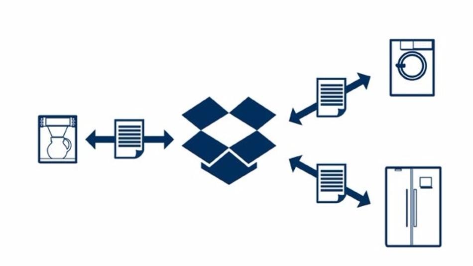 Segger Dropbox Client: Datenaustausch mit Dropbox für Mikrocontroller-gesteuerte Geräte.