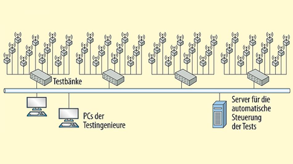 Bild 2. Test-Automatisierung: Über einen zentralen Test-Server lassen sich die Funknetzwerke konfigurieren, die Funkknoten für die Testreihe programmieren und die Tests durchführen. So lassen sich Hunderte von Testprozeduren in Tagen statt in Monaten abarbeiten.
