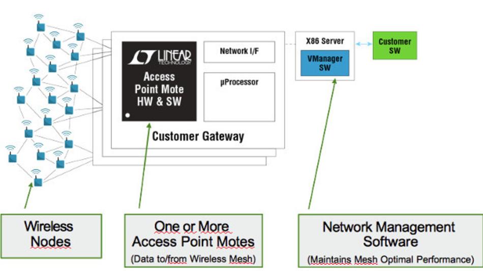 Mit der VManager-Software lassen sich Funksensornetzwerke mit mehr als 1000 Knoten verwalten.