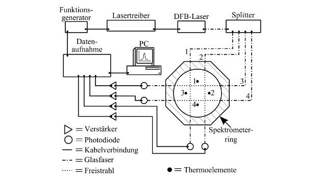 Schematischer Aufbau des Spektrometers.