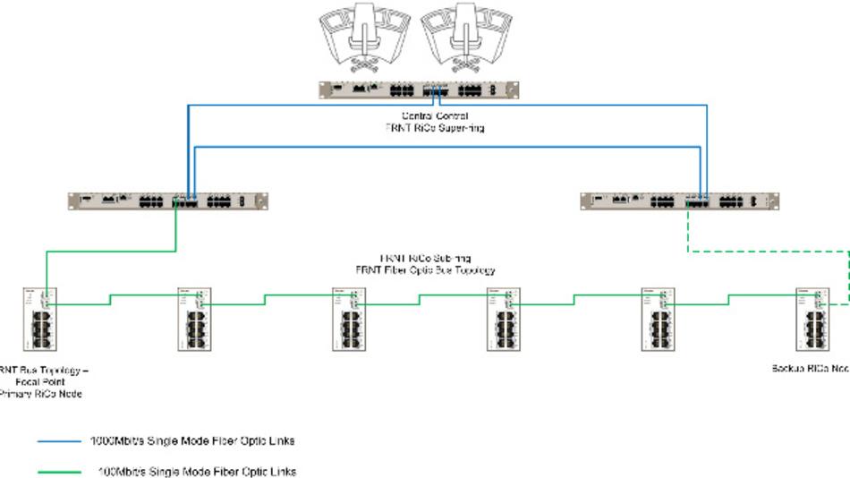 Westermos »Horseshoe«-Topologie ermöglicht eine Rückleitung (grüne Linie) zum FRNT-Master-Ring.