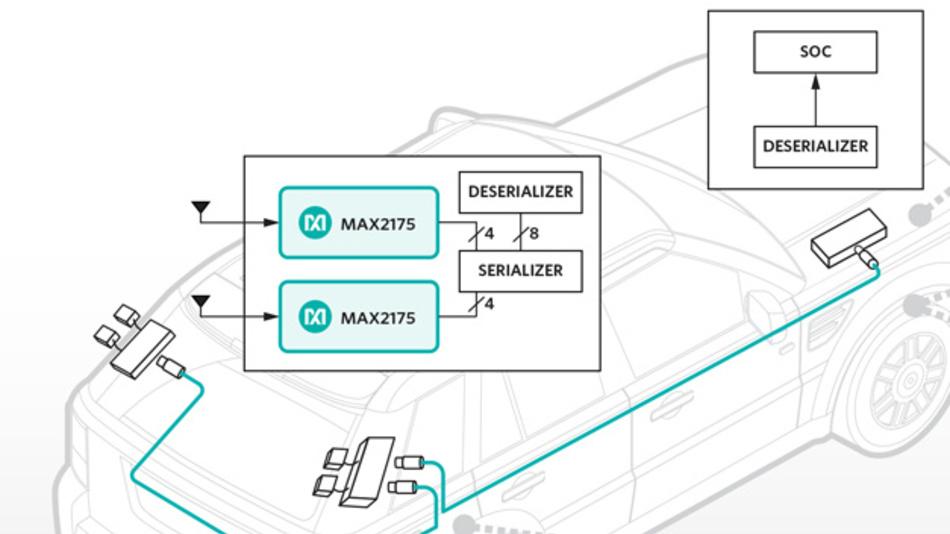 Das Empfänger-IC MAX2175 von Maxim Integrated Products erlaubt den Bau ferngespeister Radioempfänger direkt an der Antenne.
