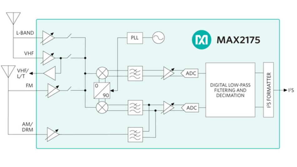 Der Tuner-IC MAX2175 verarbeitet LW/MW/KW-Signale (AM und DRM) direkt ohne Mischer. Für Signale im UKW-Bereich (FM, DRM+), Band III (VHF) und L-Band (DAB, DMB, DAB+) erfolgt vor der Digitalisierung eine Mischung auf eine niedrigere Zwischenfrequenz.