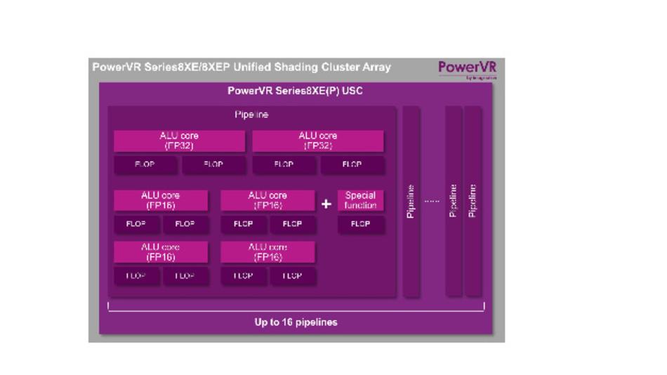 Imaginations neue PowerVR GPUs liefern für das mittlere Marktsegment höchste Leistungsfähigkeit auf kleinstem Raum.