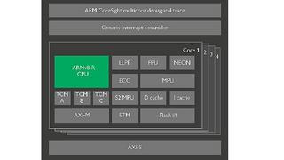 Blockschaltbild des Cortex R52.