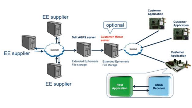 Aufbau einer Assisted-GNSS-Lösung mit Modulen von Telit