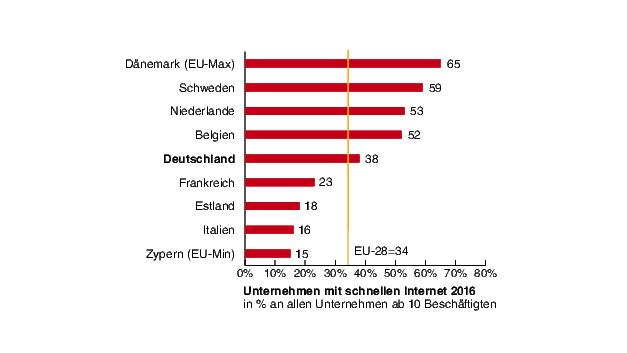 Schnelles Internet in Unternehmen: Deutschland lag 2016 knapp über dem Durchschnitt aller 28 EU-Mitgliedstaaten.