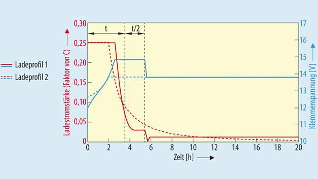 Bild 1. Das Ladeprofil (1) arbeitet mit höherer Spannung, erfordert aber einen Mikrocontroller zum Steuern des Ladevorgangs. Einfacher lässt sich das Ladeprofil (2) realisieren, da hier nur Schwellenwerte für die Klemmenspannung und die Ladestromstärke detektiert werden müssen.