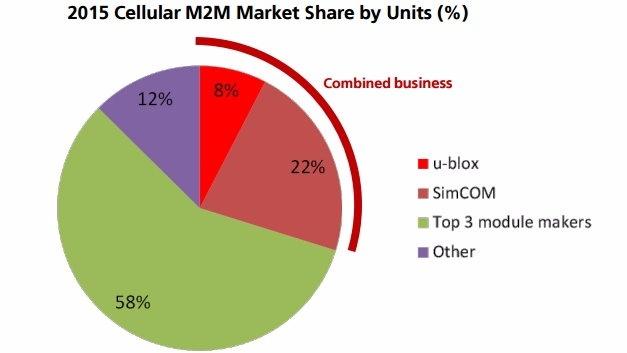 Mit dem Asset-Deal stärkt u-blox die Marktposition deutlich.