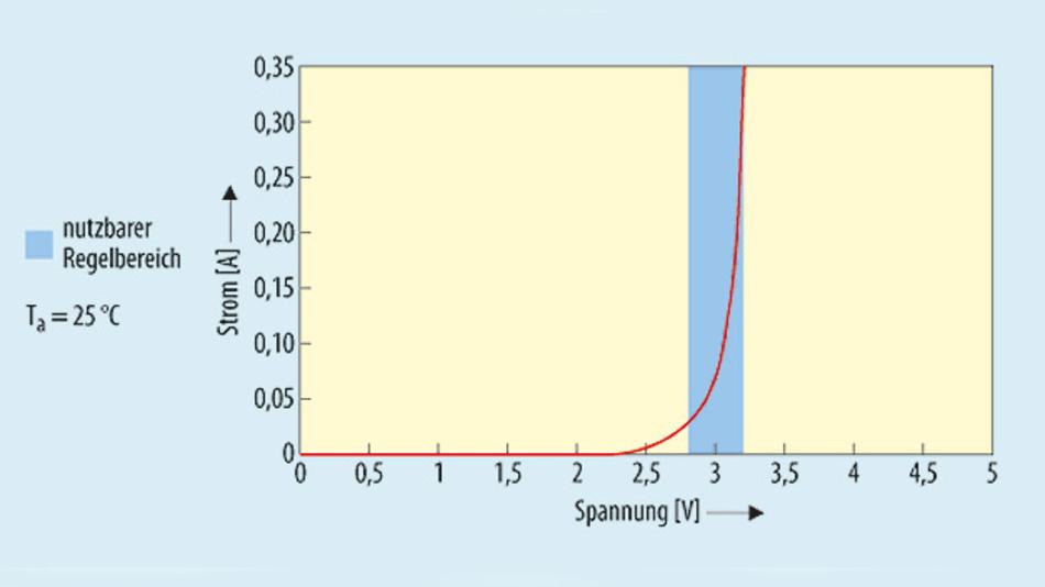 Bild 2. Typische LED-Kennlinie. Nur der blau markierte Bereich steht für die Stromregelung zur Verfügung.