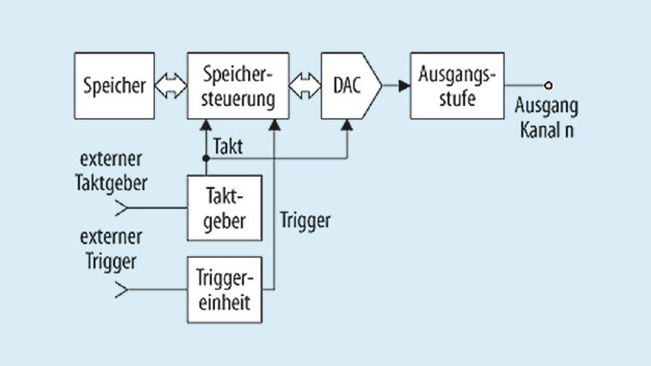Bild 1. Konzeptionelles Blockschaltbild eines AWG.