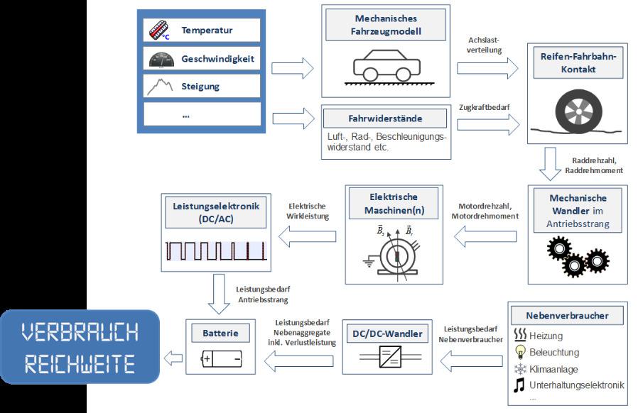 Schematische Darstellung des Fraunhofer LBF-Fahrzeugmodells zur Verbrauchsberechnung.